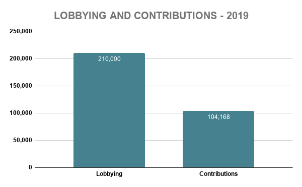 COST LOBBYING AND CONTRIBUTIONS - 2019