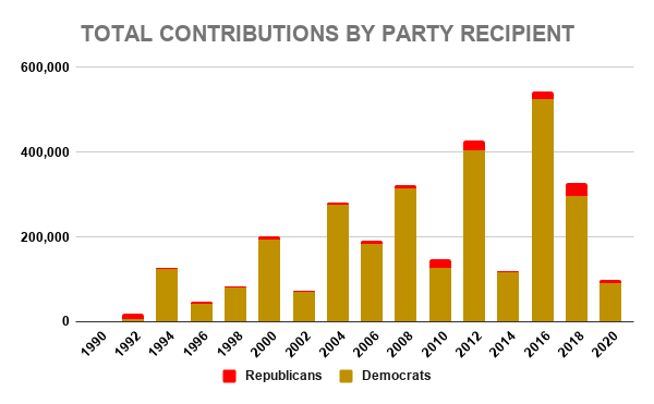 COST TOTAL CONTRIBUTIONS BY PARTY RECIPIENT