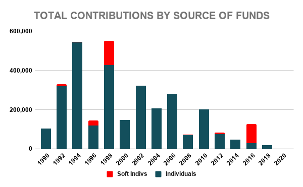 COST TOTAL CONTRIBUTIONS BY SOURCE OF FUNDS