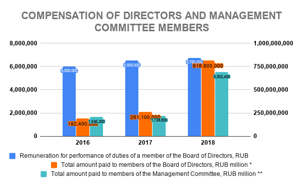 LKOH COMPENSATION OF DIRECTORS AND MANAGEMENT COMMITTEE MEMBERS