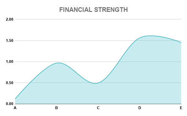 LKOH FINANCIAL STRENGTH