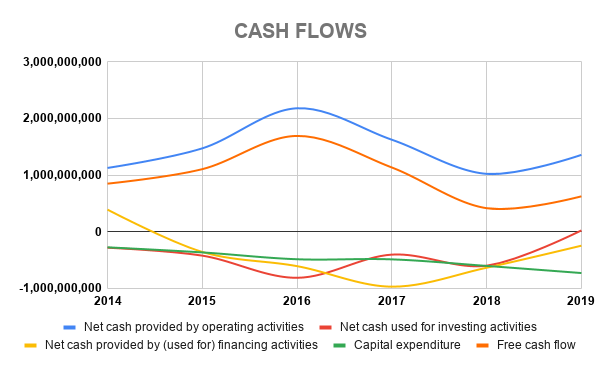 VWS CASH FLOWS