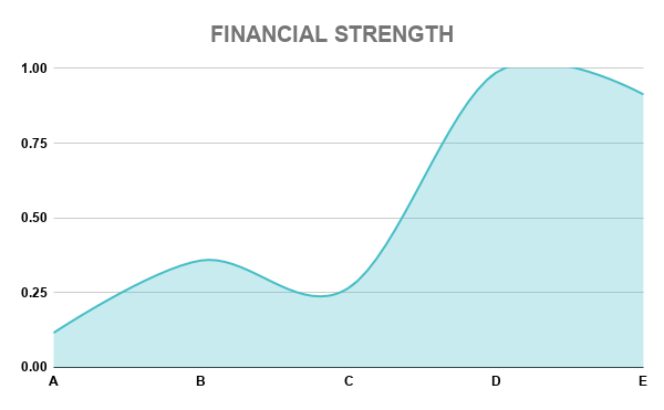 VWS FINANCIAL STRENGTH