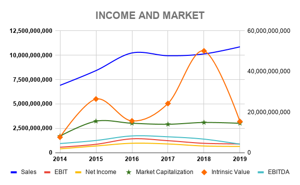 VWS INCOME AND MARKET