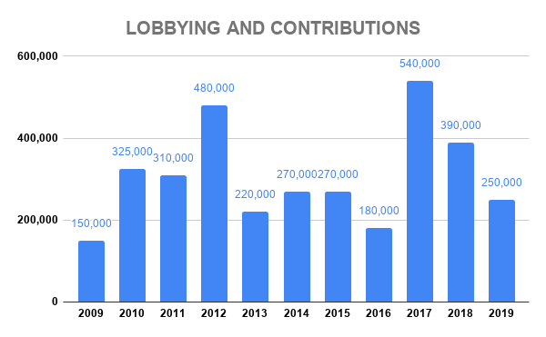 VWS LOBBYING AND CONTRIBUTIONS
