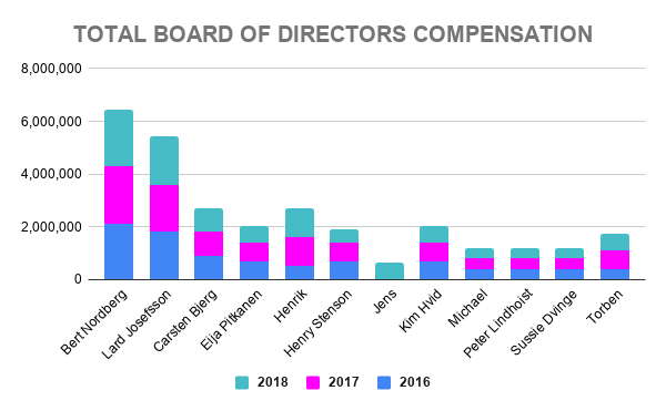 VWS TOTAL BOARD OF DIRECTORS COMPENSATION
