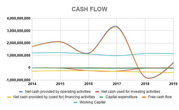 COL CASH FLOW