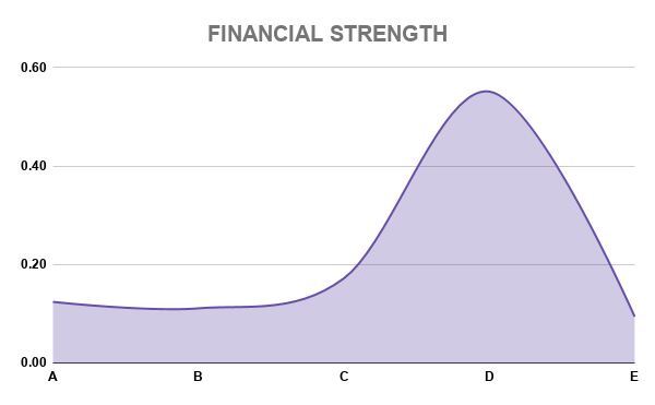 COL FINANCIAL STRENGTH