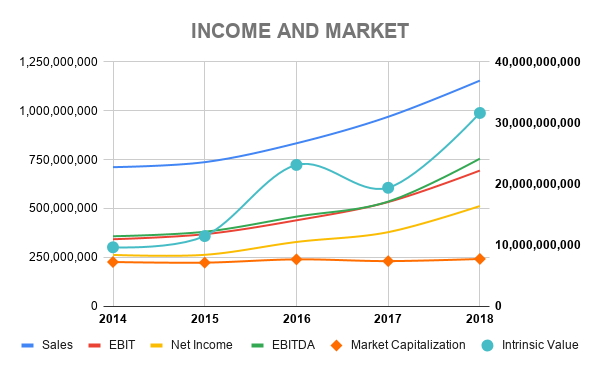 COL INCOME AND MARKET
