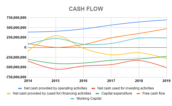 ICTSI CASH FLOW