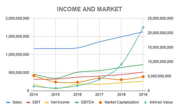 ICTSI INCOME AND MARKET