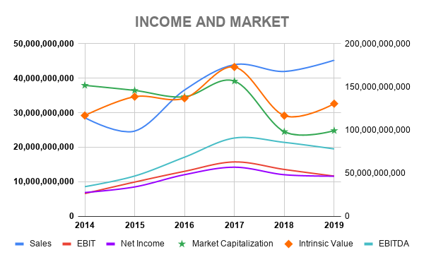 SCC INCOME AND MARKET