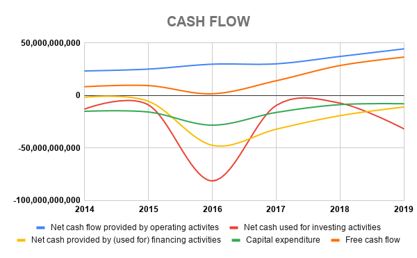 AP CASH FLOW