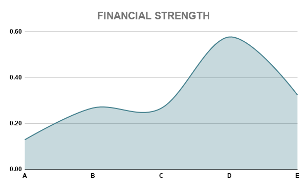 AP FINANCIAL STRENGTH