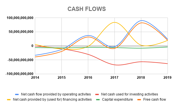 BDOUF CASH FLOWS