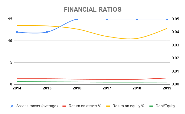 BDOUF FINANCIAL RATIOS