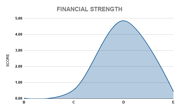 BDOUF FINANCIAL STRENGTH