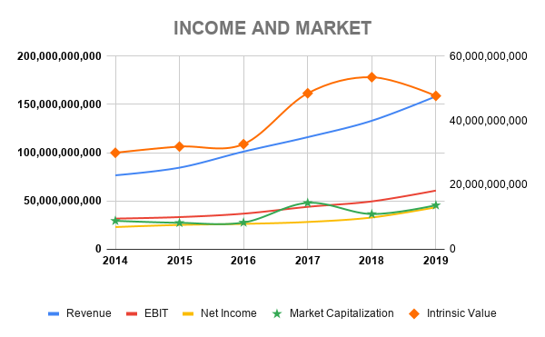 BDOUF INCOME AND MARKET