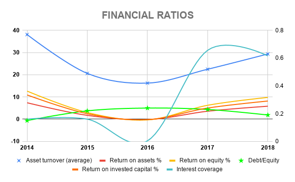 CVX FINANCIAL RATIOS