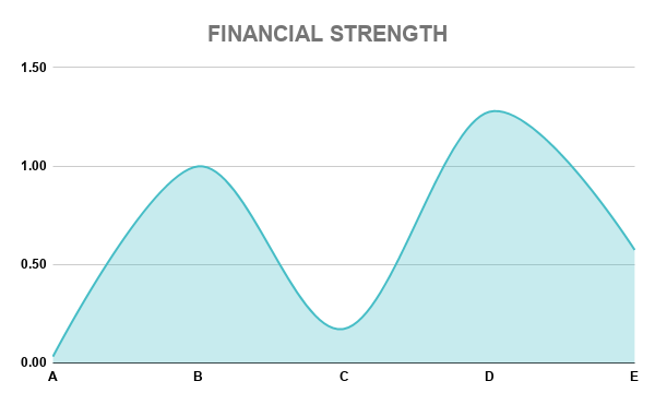 CVX FINANCIAL STRENGTH