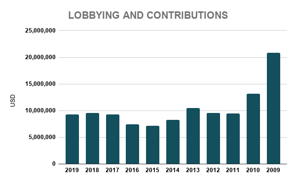 CVX LOBBYING AND CONTRIBUTIONS