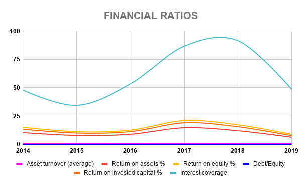 SAMSUNG FINANCIAL RATIOS