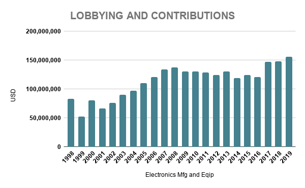 SAMSUNG LOBBYING AND CONTRIBUTIONS