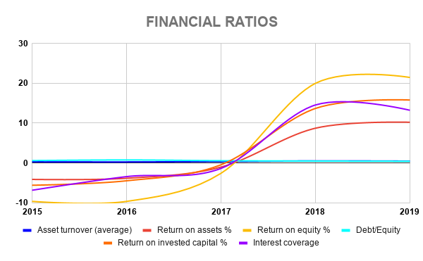 COP FINANCIAL RATIOS