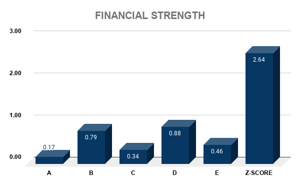 COP FINANCIAL STRENGTH