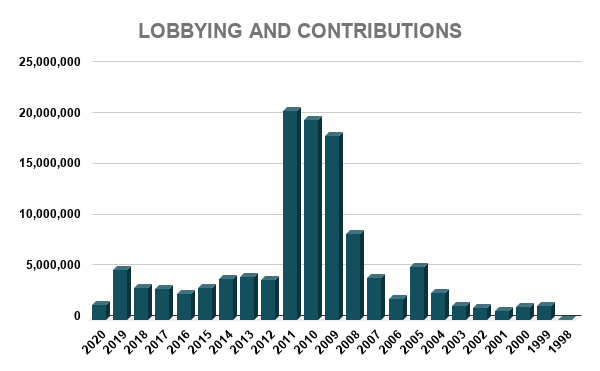 COP LOBBYING AND CONTRIBUTIONS