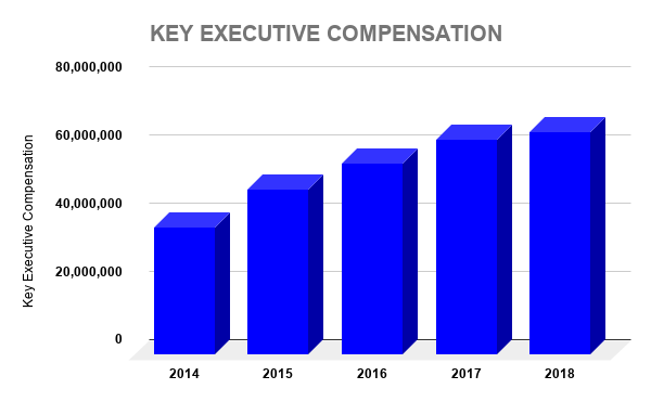 PEP KEY EXECUTIVE COMPENSATION