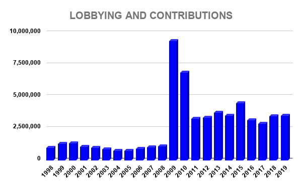 PEP LOBBYING AND CONTRIBUTIONS