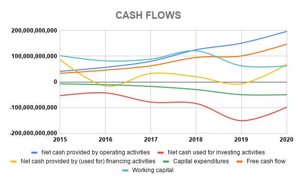 BABA CASH FLOWS