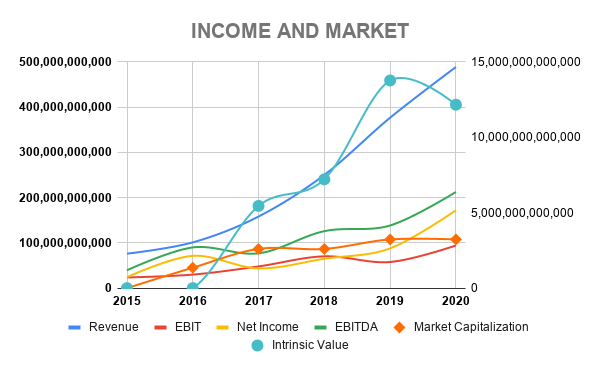 BABA INCOME AND MARKET