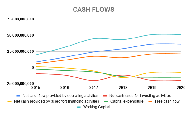 FB CASH FLOWS