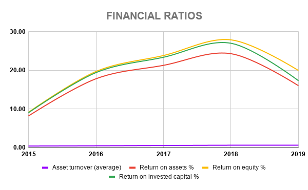 FB FINANCIAL RATIOS