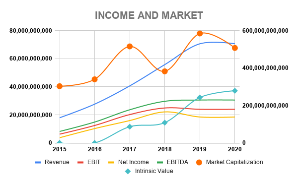 FB INCOME AND MARKET