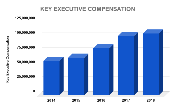 FB KEY EXECUTIVE COMPENSATION
