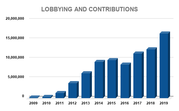 FB LOBBYING AND CONTRIBUTIONS