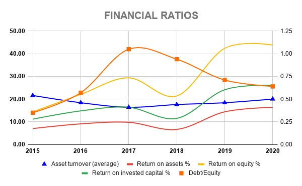 MSFT FINANCIAL RATIOS