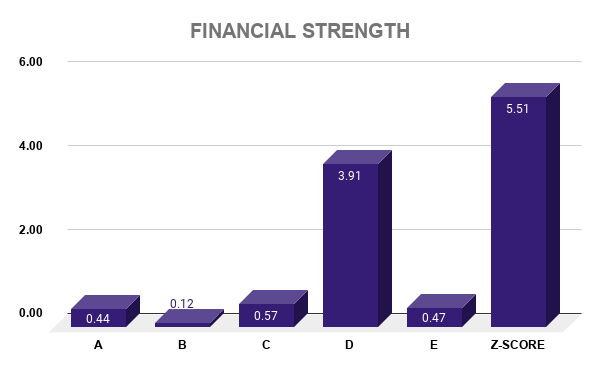 MSFT FINANCIAL STRENGTH