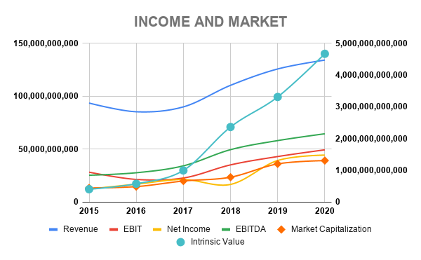 MSFT INCOME AND MARKET