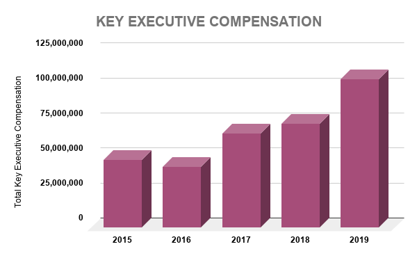 MSFT KEY EXECUTIVE COMPENSATION