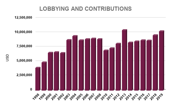 MSFT LOBBYING AND CONTRIBUTIONS
