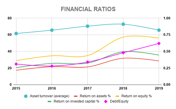 TXN FINANCIAL RATIOS