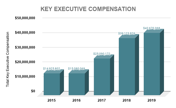 TXN KEY EXECUTIVE COMPENSATION