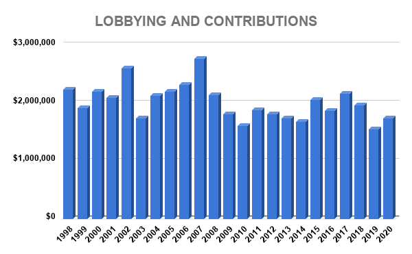 TXN LOBBYING AND CONTRIBUTIONS