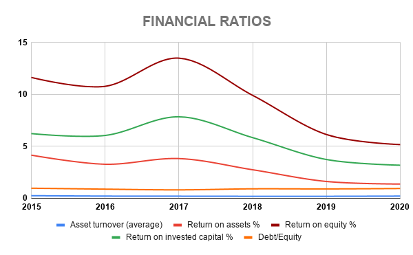 IVZ FINANCIAL RATIOS
