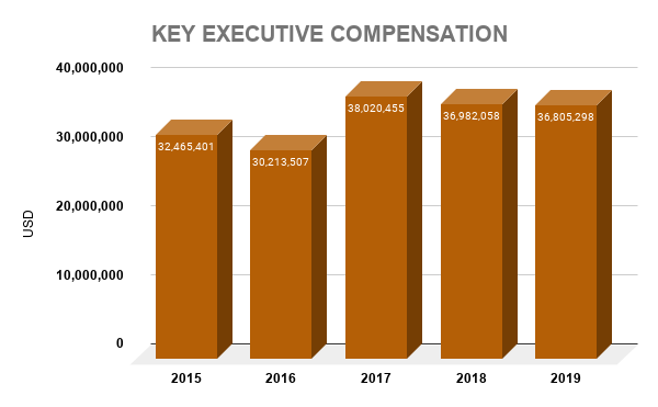 IVZ KEY EXECUTIVE COMPENSATION
