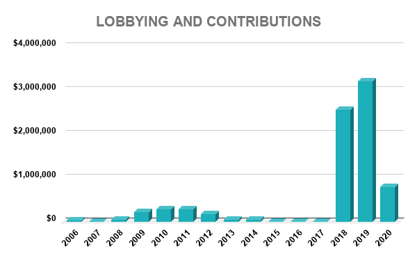 IVZ LOBBYING AND CONTRIBUTIONS